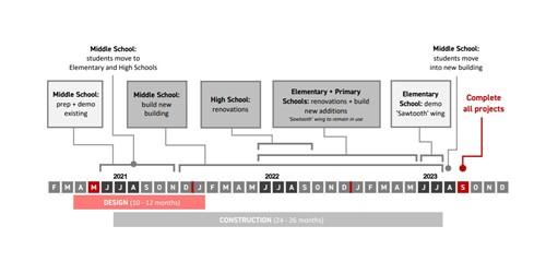 MSA Timeline